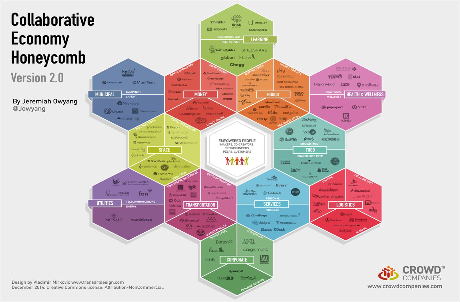 Immagine Collaborative Economy per intro