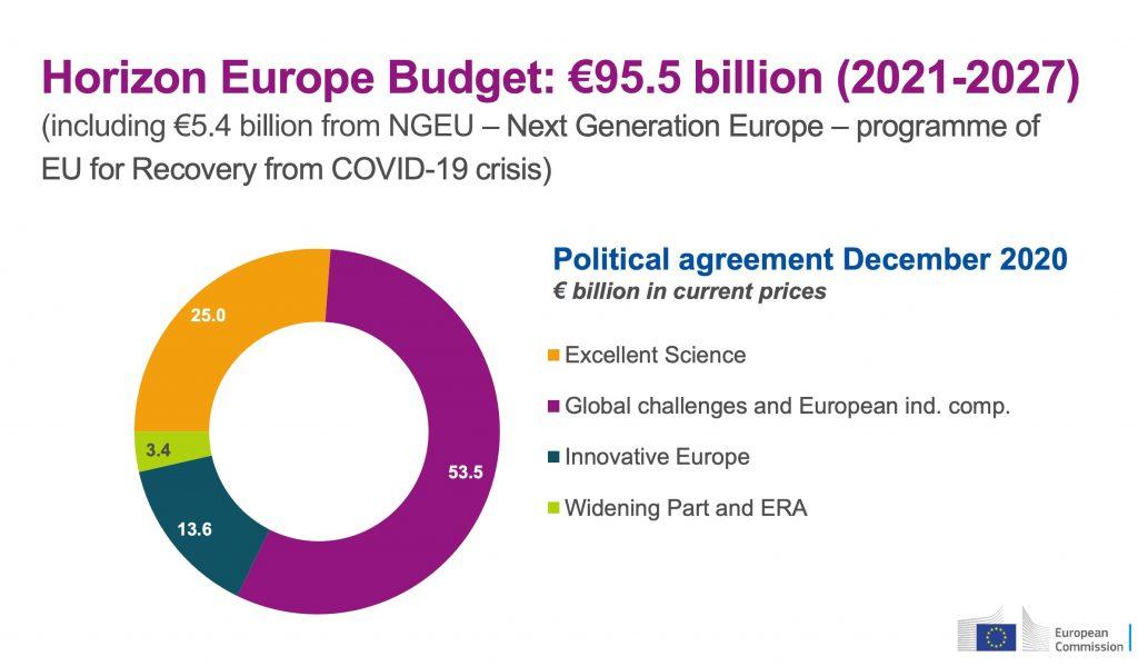La spartizione dei fondi di Horizon Europe